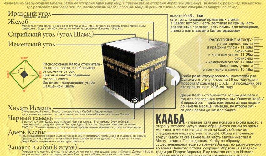 10 фактов о Каабе, которые вы, возможно, не знали (ВИДЕО)